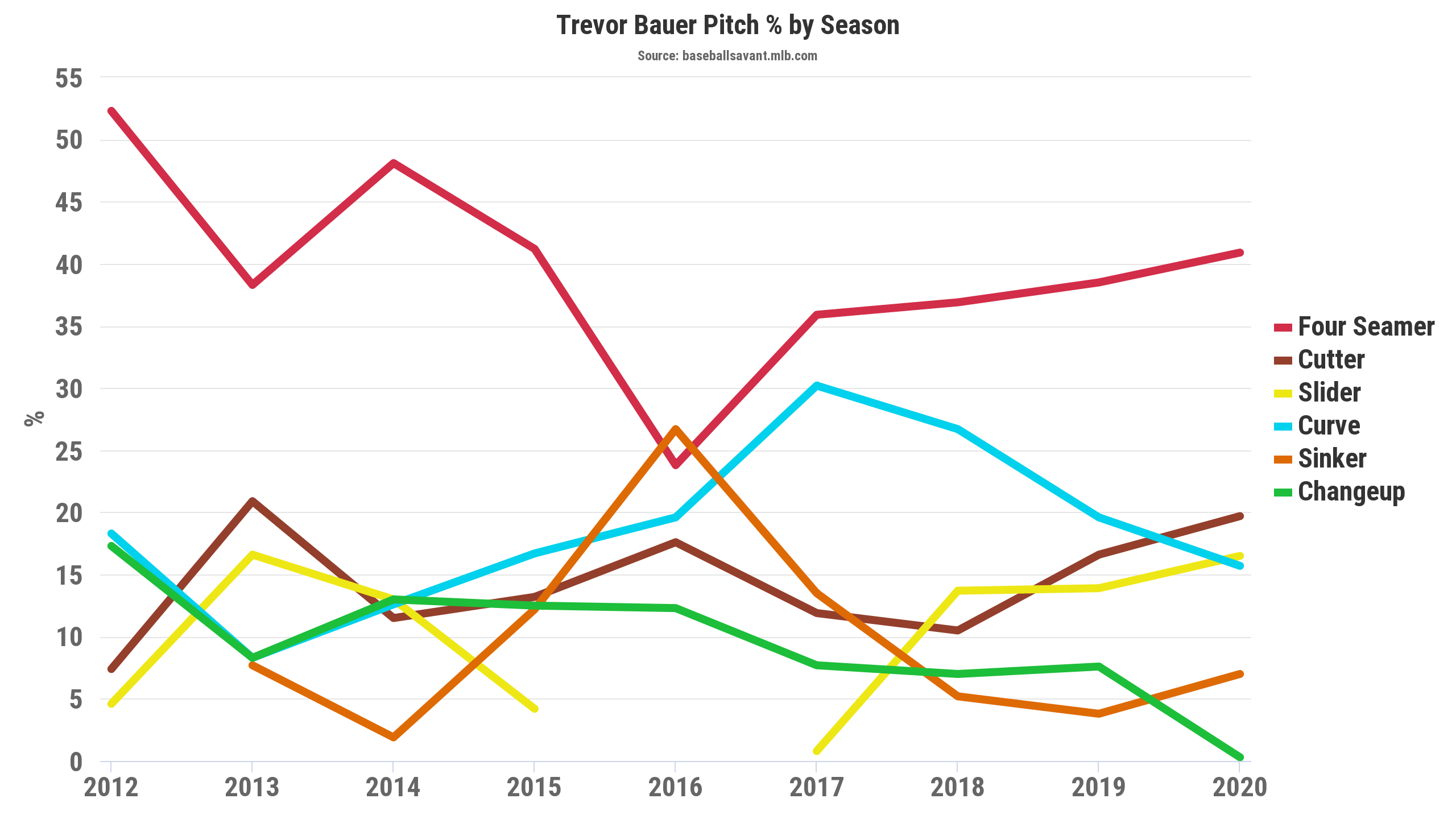Trevor Bauer Pitch Mix