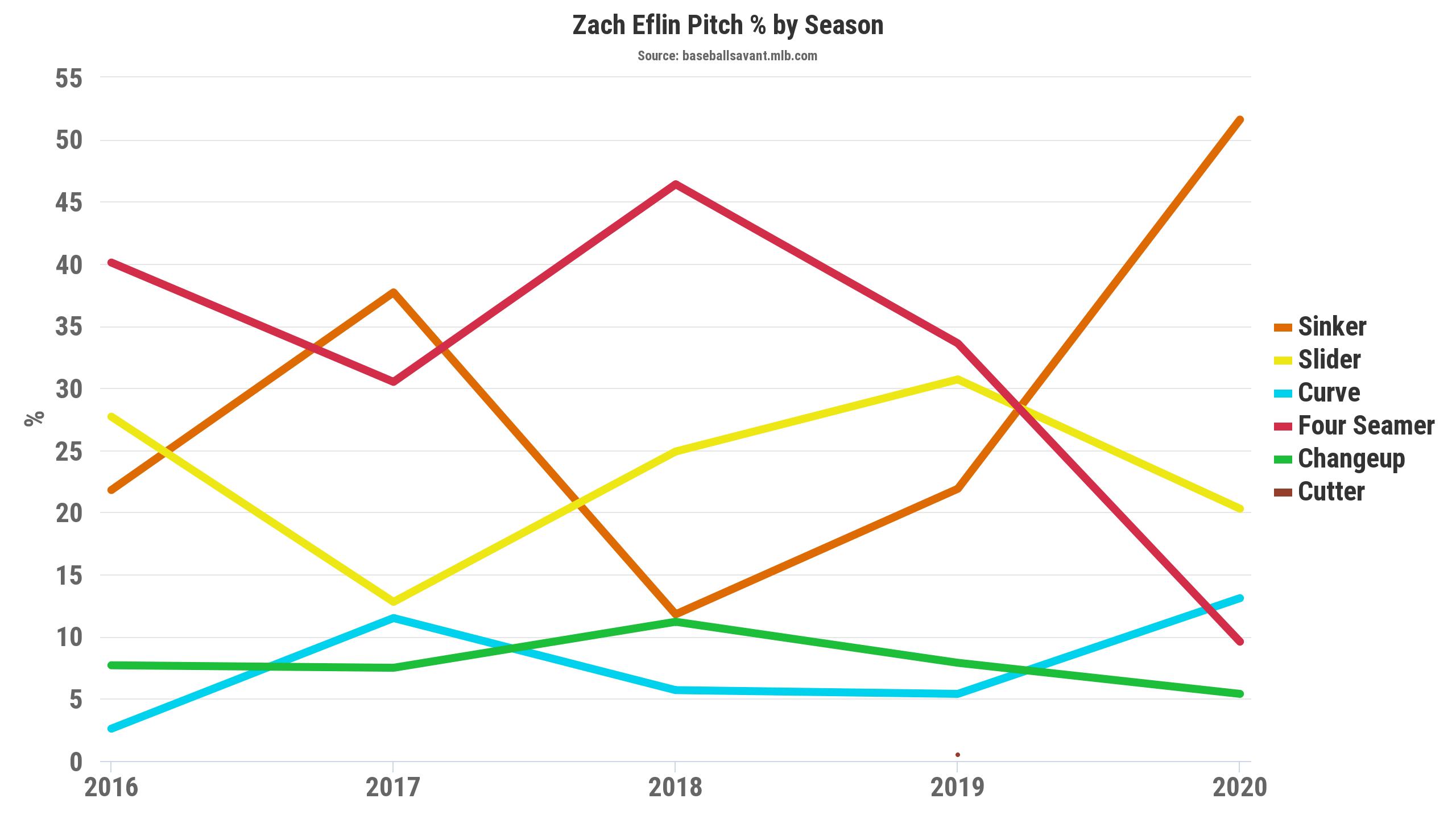 Zach Eflin Pitch%