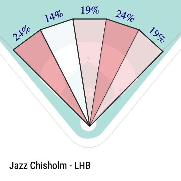 Jazz Chisholm Slice Chart