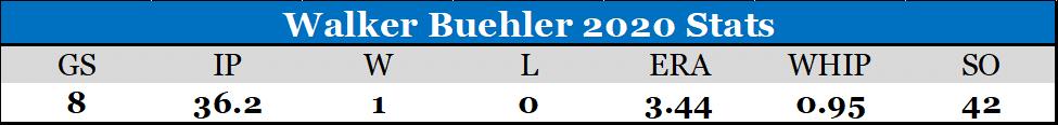 Walker Buehler 2020 stats