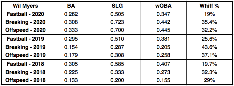 Wil Myers Pitch Results