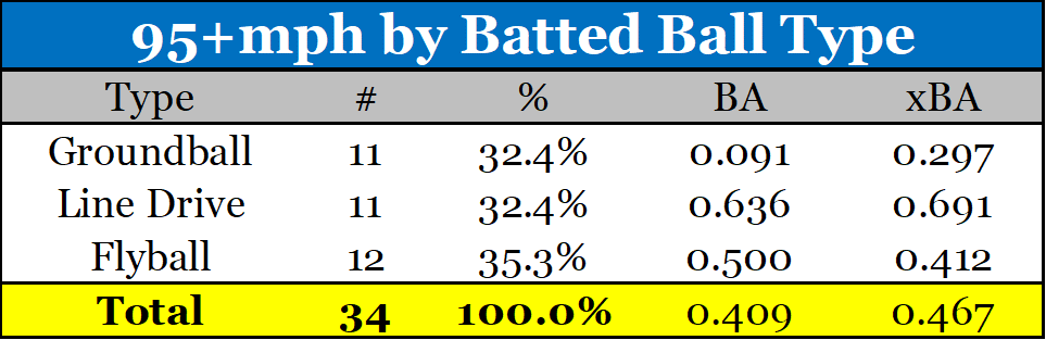 batted ball type