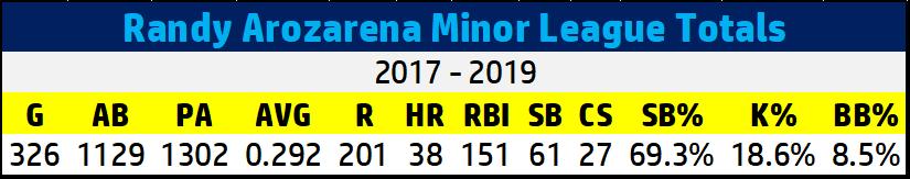 Randy Arozarena minor stats