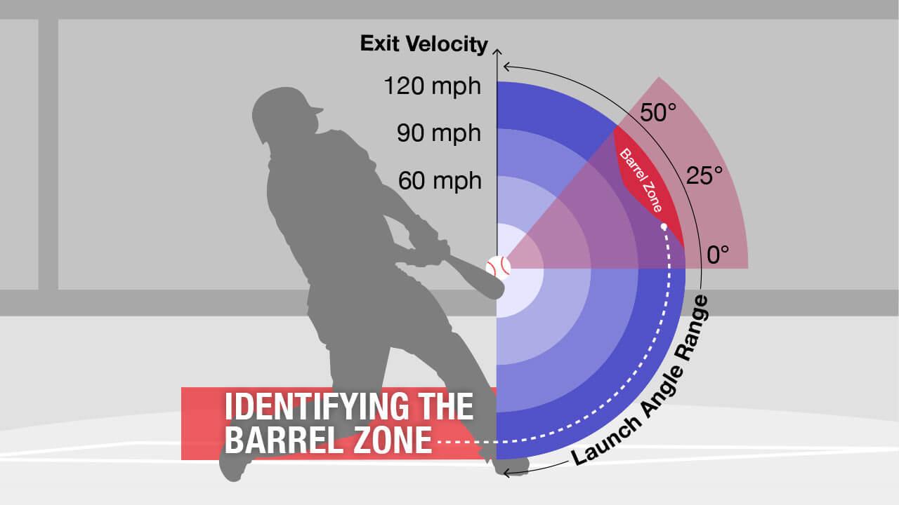 Randy Arozarena Barrel Rate