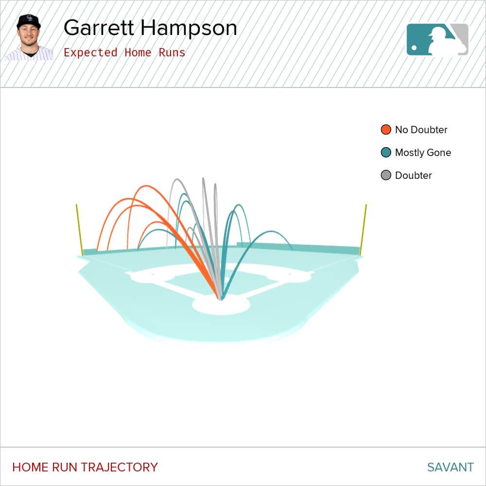 Hampson Expected Home Runs