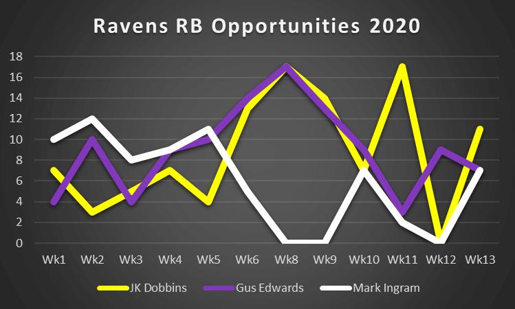 Ravens Opp