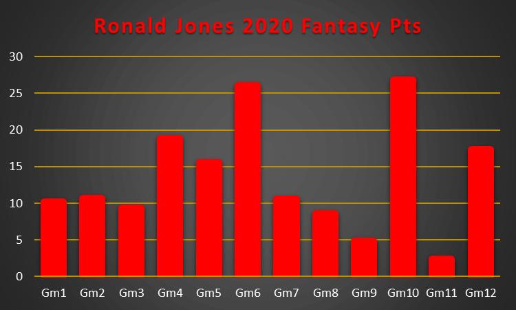Ronald Jones