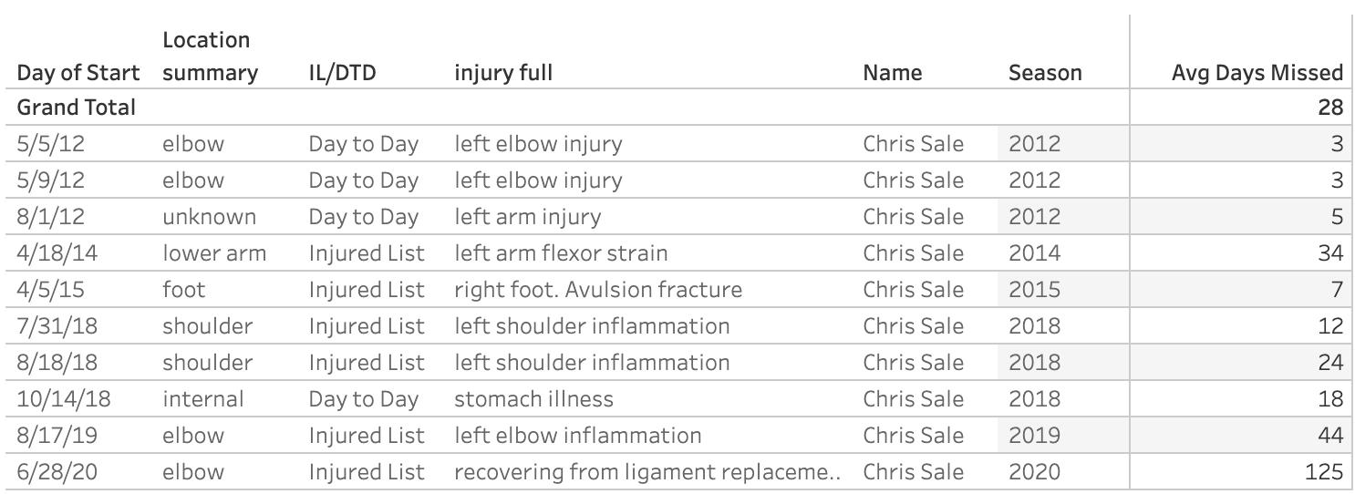 Chris Sale Injury