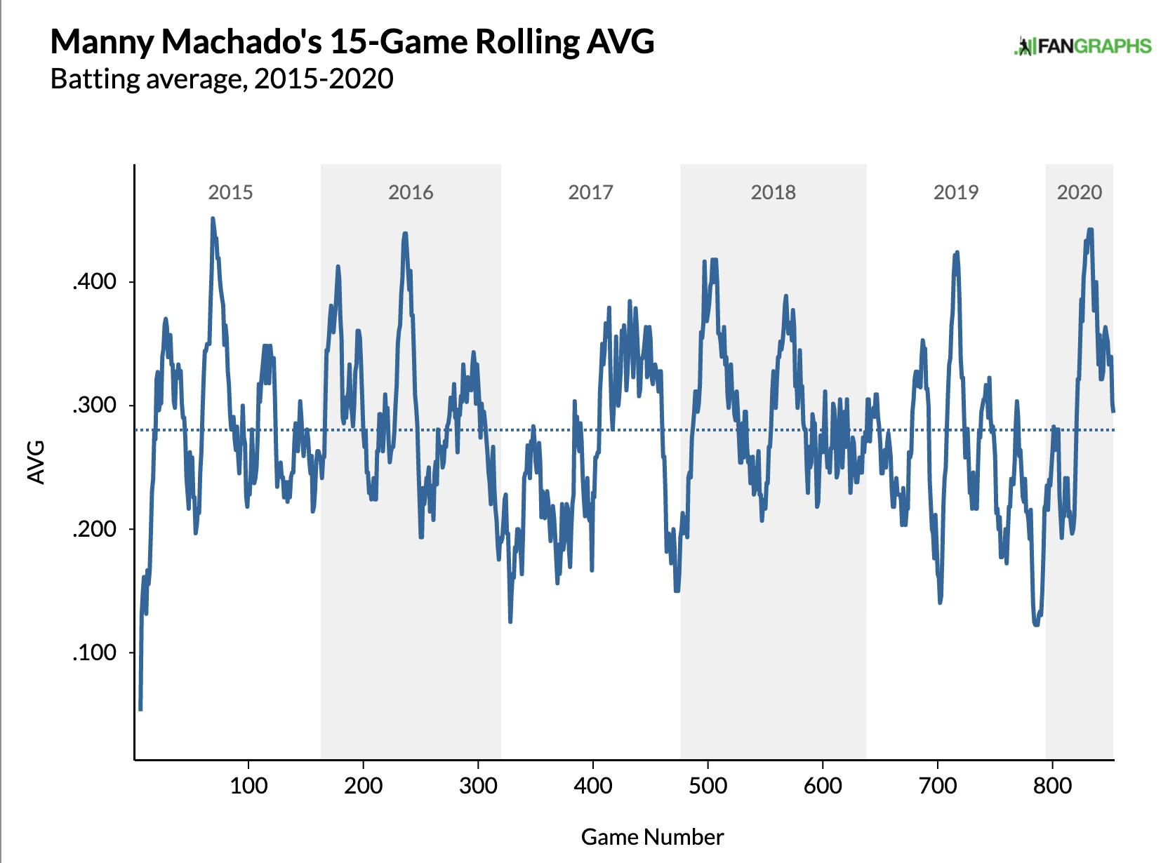 Machado Dynasty Fantasy Baseball