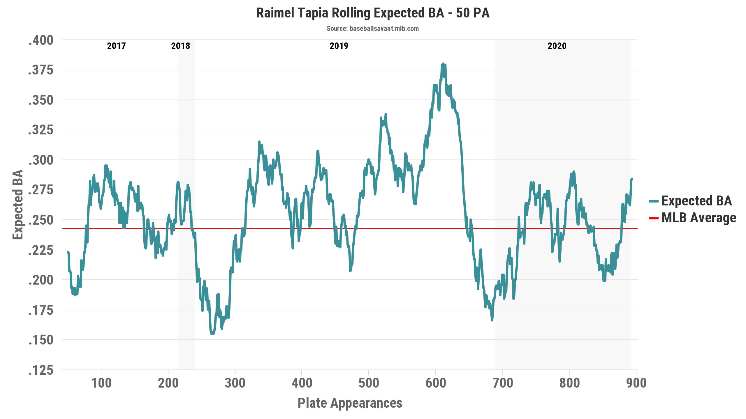 Tapia expected batting average