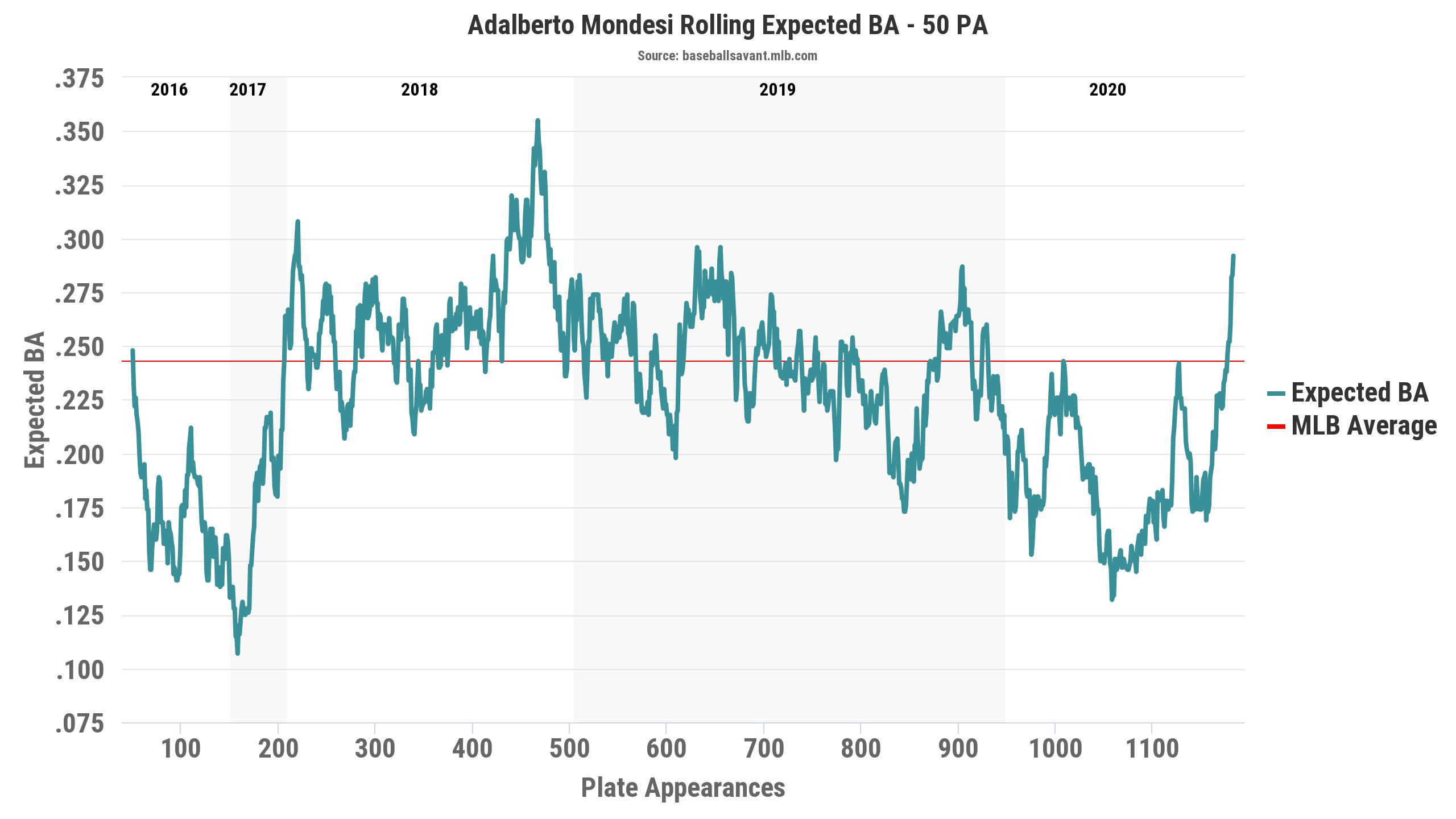 Mondesi Expected batting average