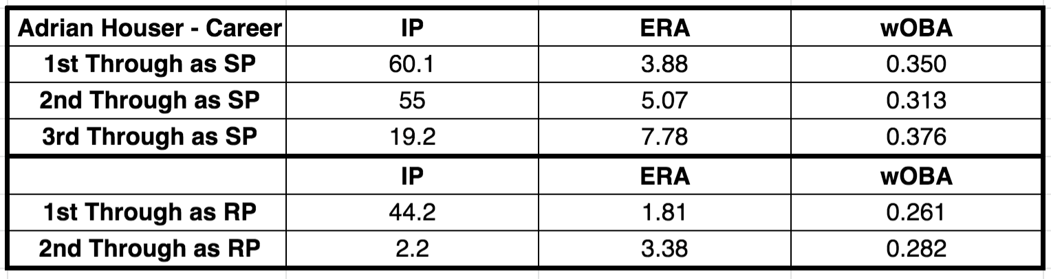 deep league starting pitchers