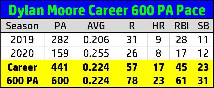 Dylan Moore 600 PA