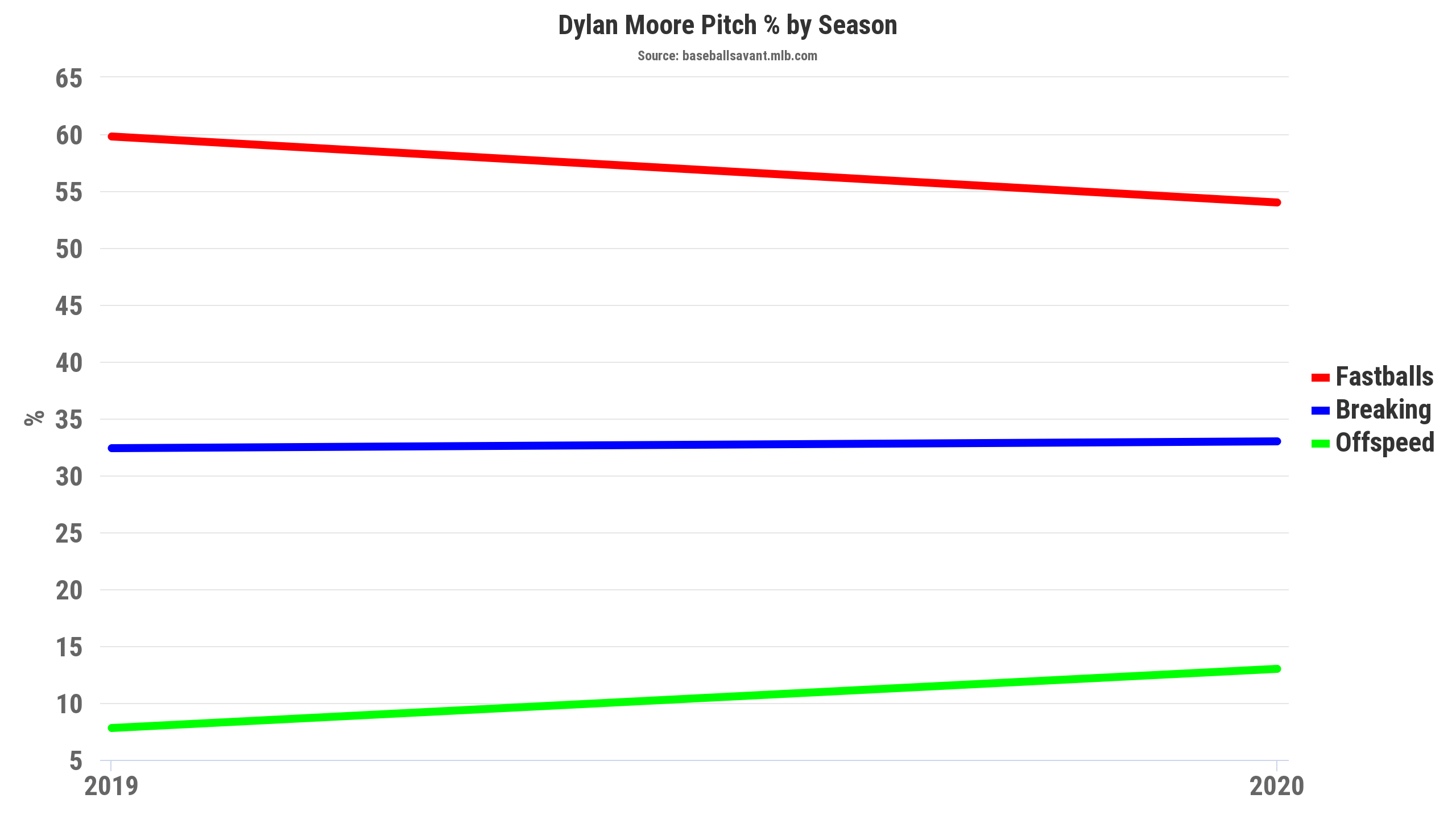 Dylan Moore pitch %