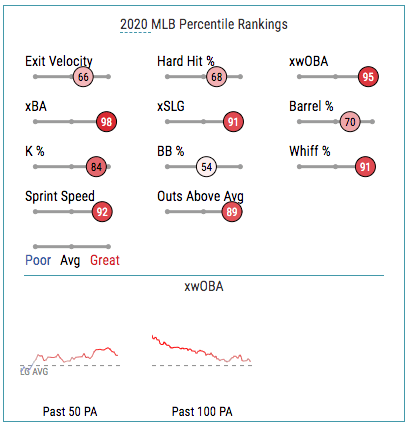 shortstops to consider fading