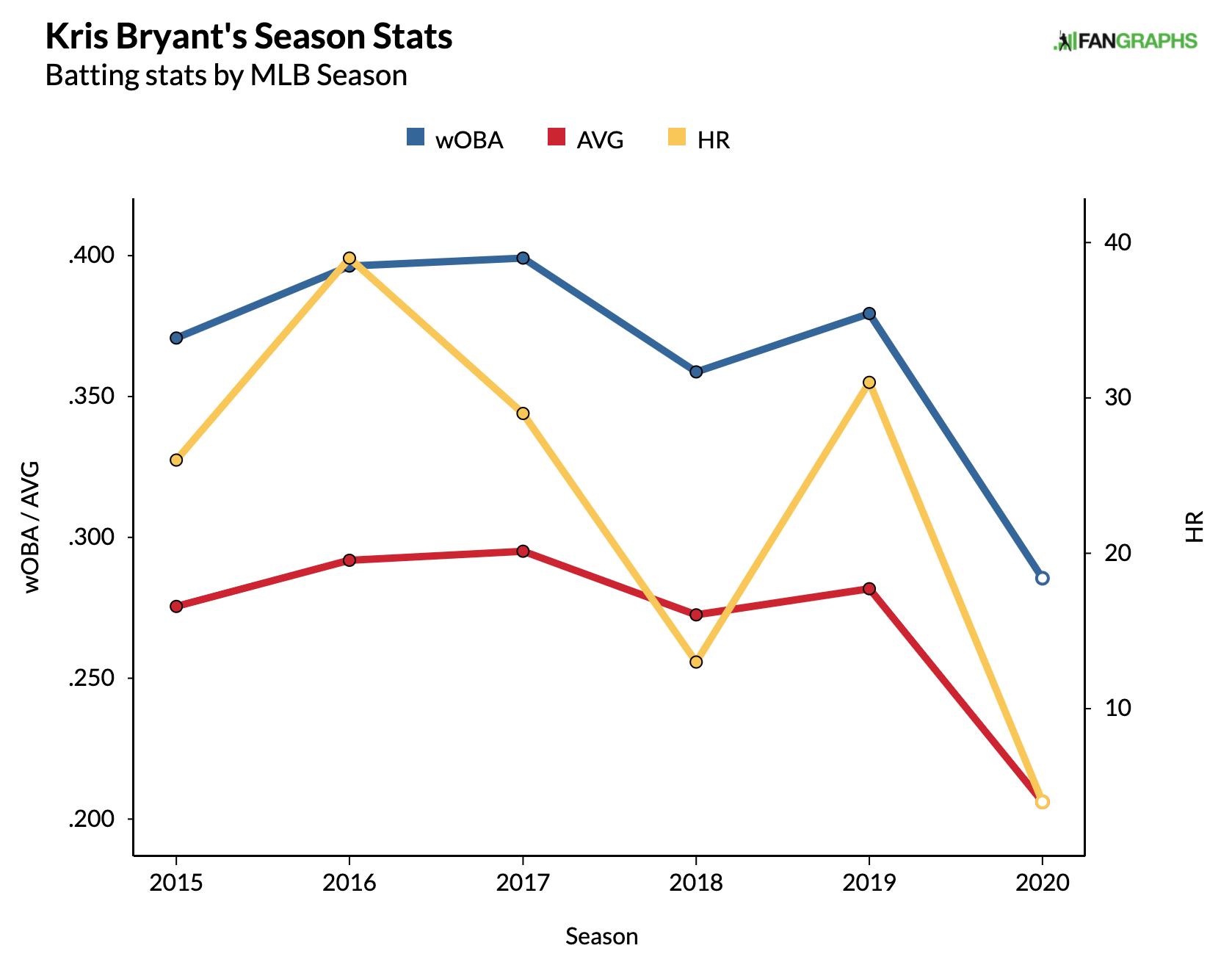 Kris Bryant Fantasy Baseball Chart