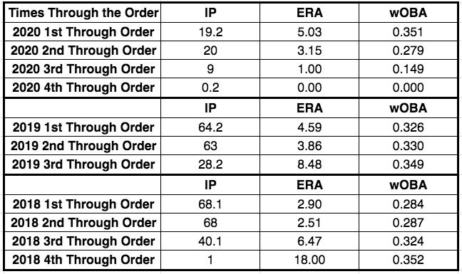 analyzing starting pitchers