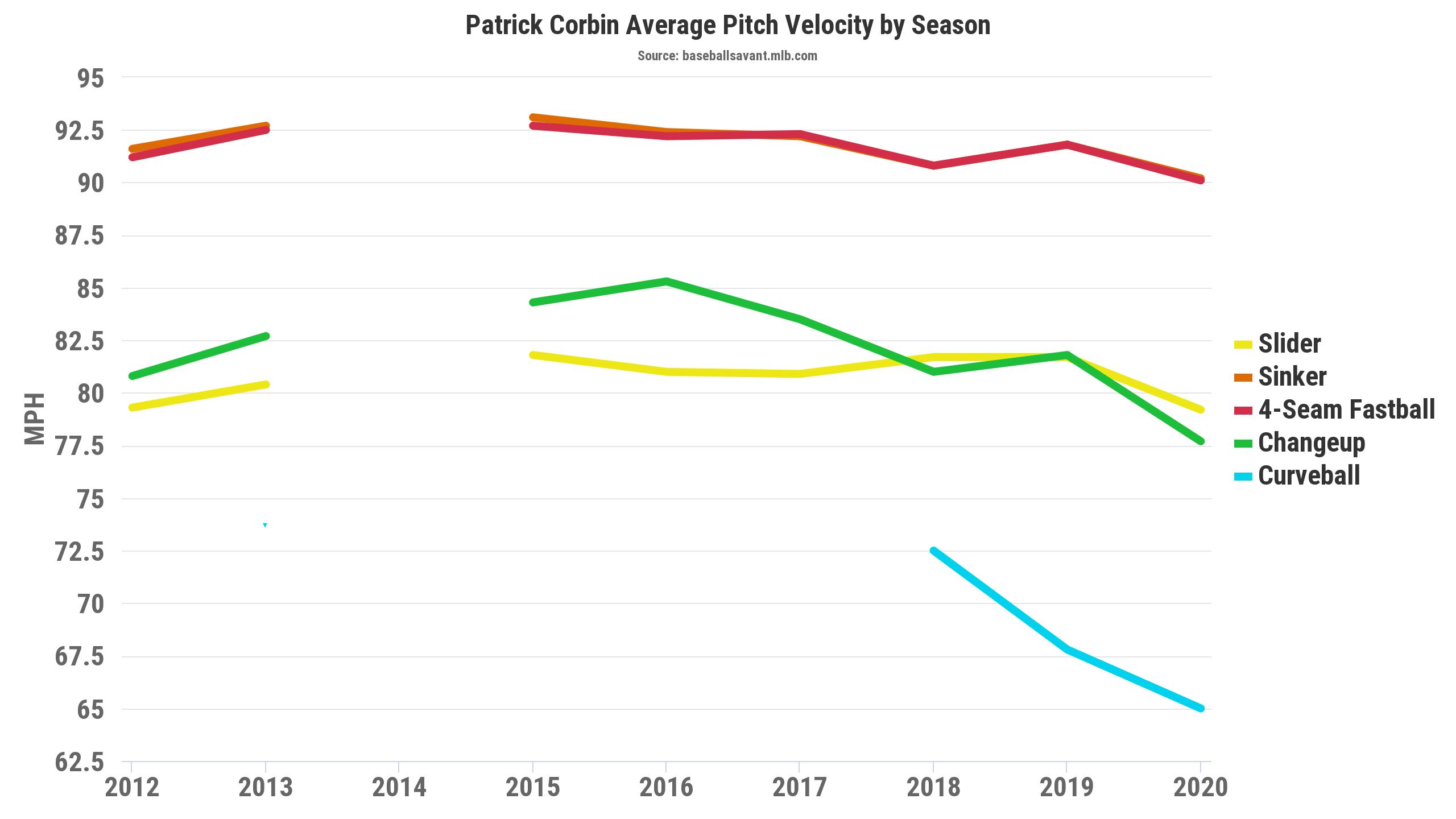 Patrick Corbin Fantasy Baseball Velo