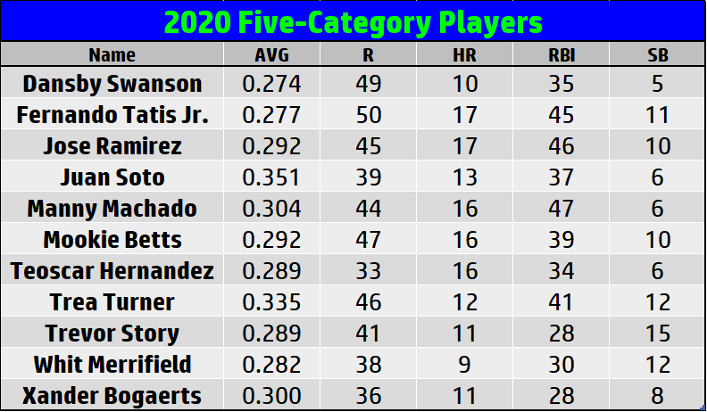 https://www.fantraxhq.com/wp-content/uploads/2021/02/2020-Five-Category-Players-1.png