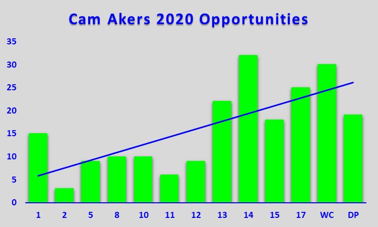 Cam Akers Opp