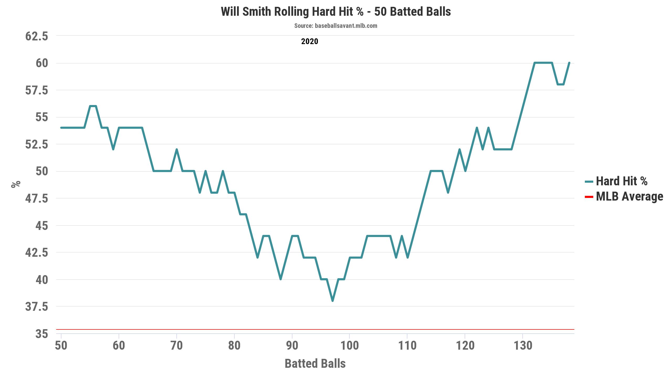 Fantasy Baseball Breakout, Will Smith