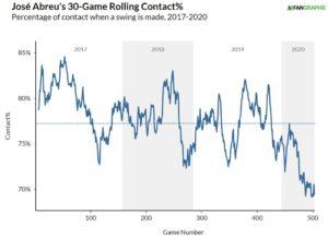 Abreu Contact Graph