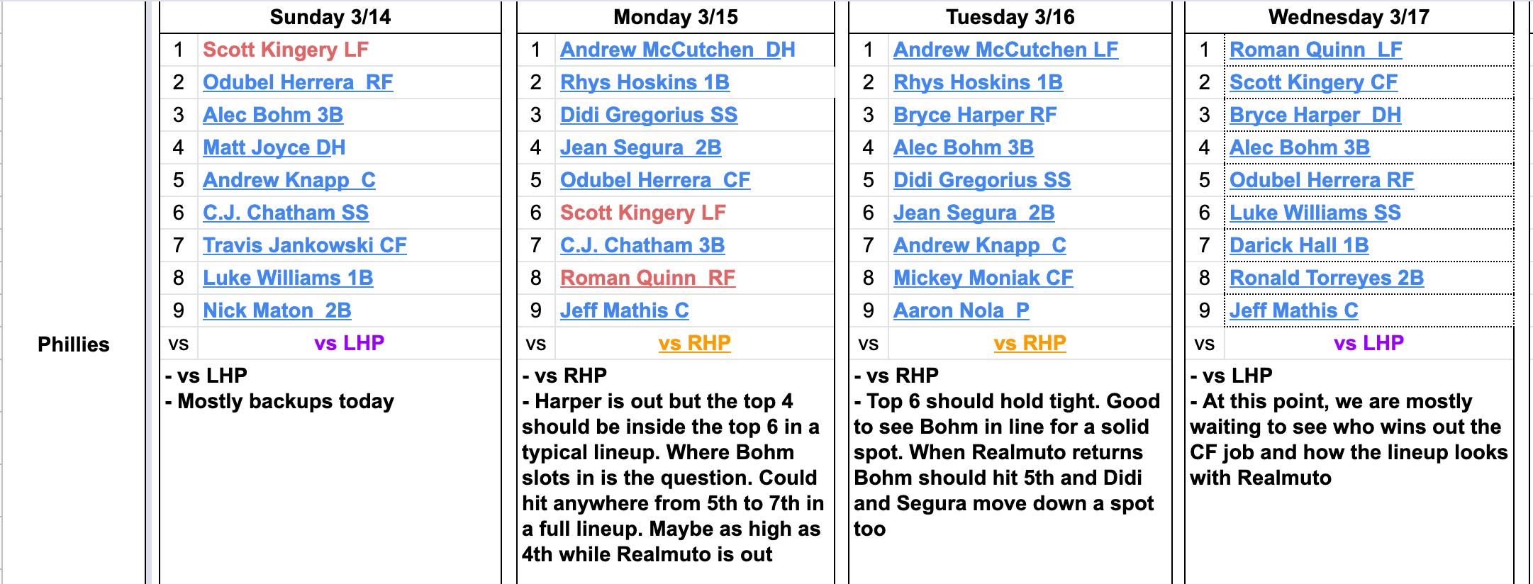 Lineup Takeaways