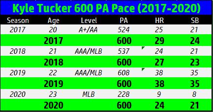 Tucker career 600
