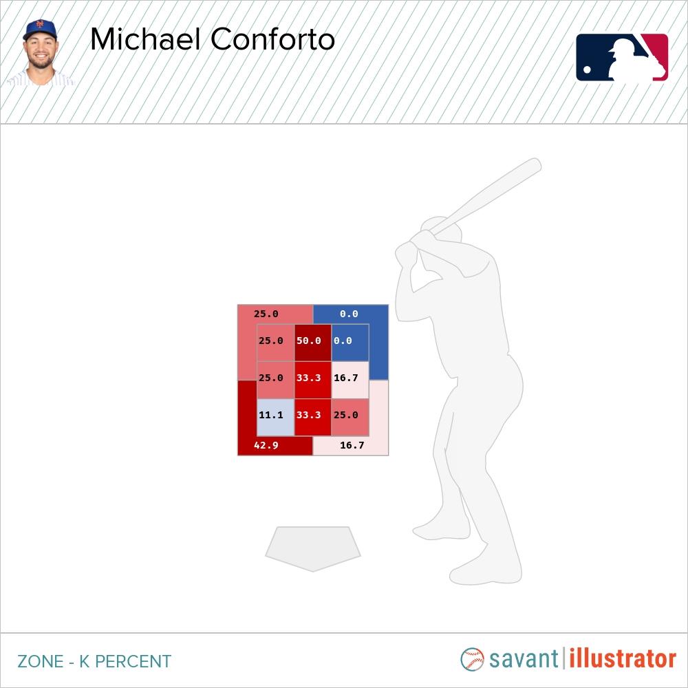 Michael Conforto Statcast