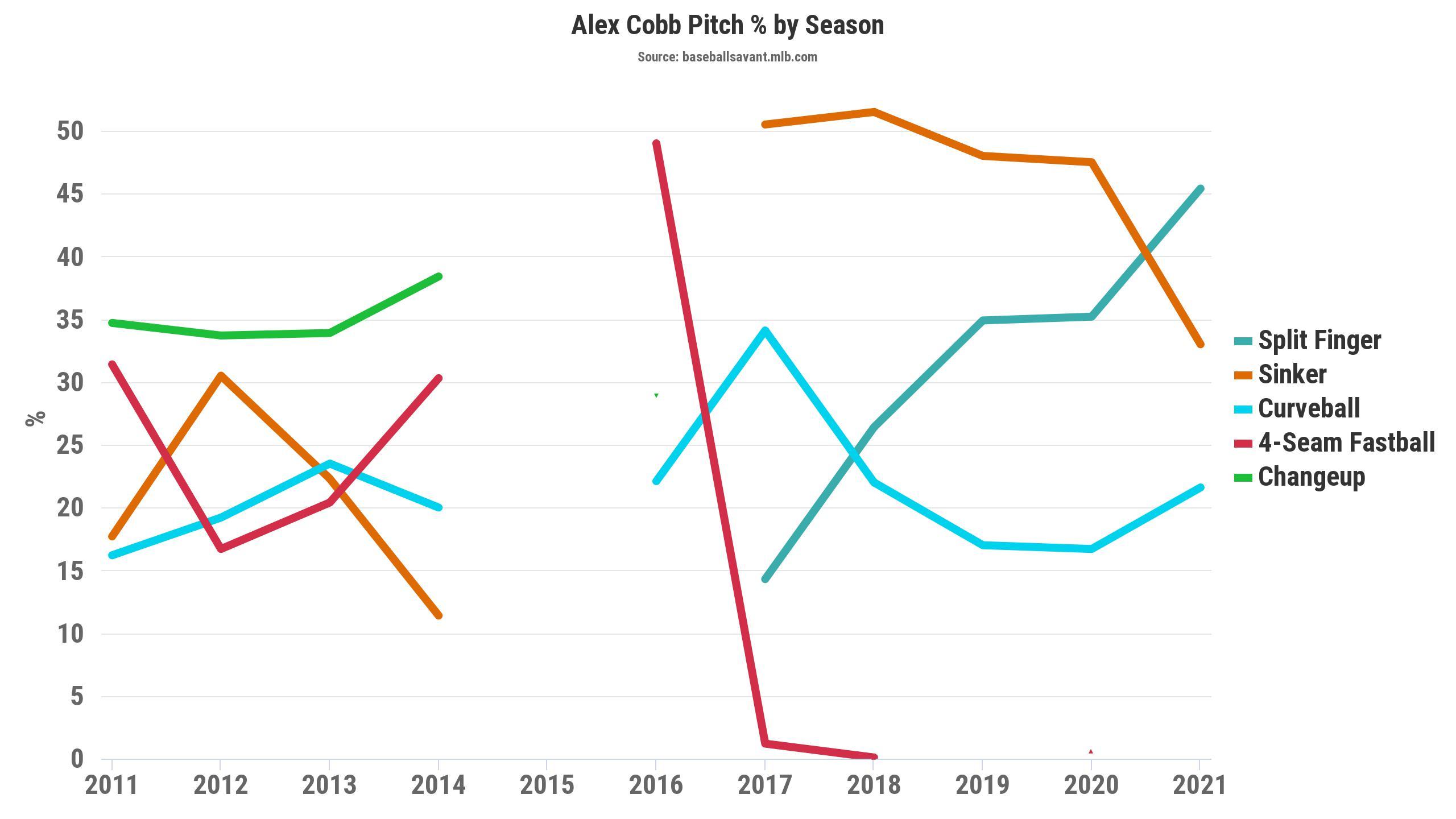 Cobb starting pitcher rankings