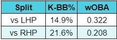 Starting Pitcher Rankings Javier Splits Chart