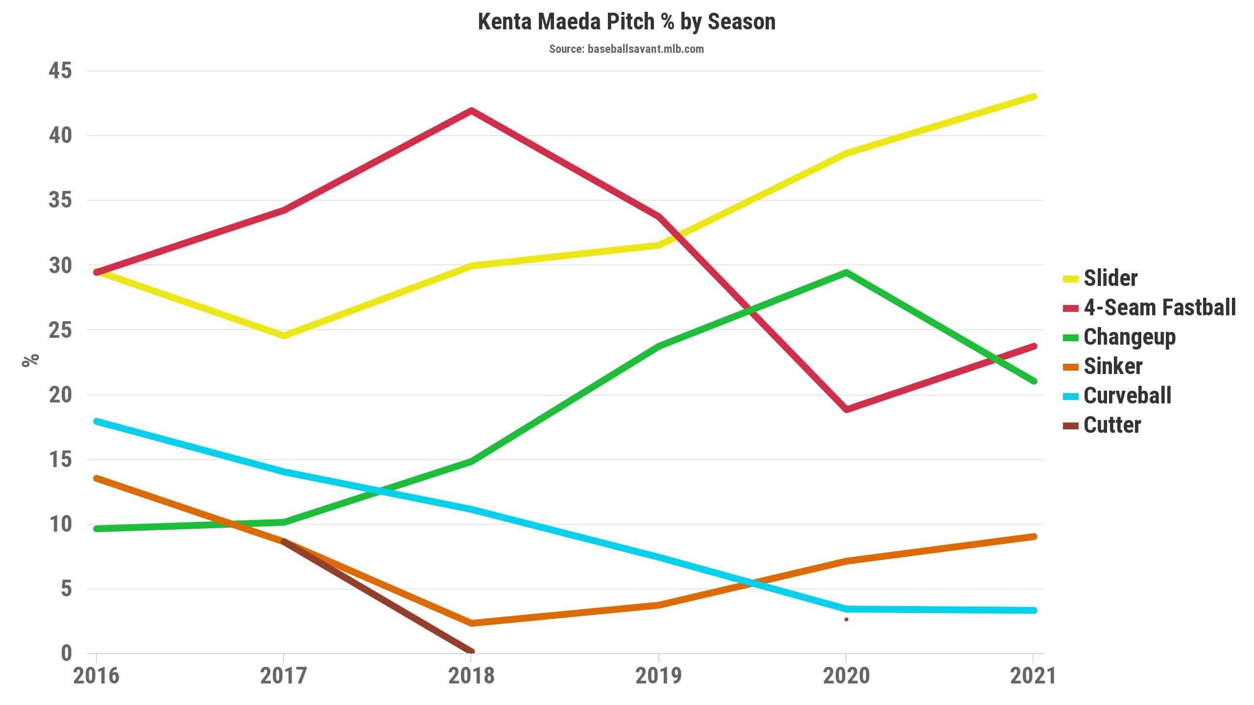 Maeda Pitch Percentage