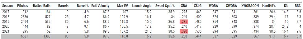 buy-low hitters