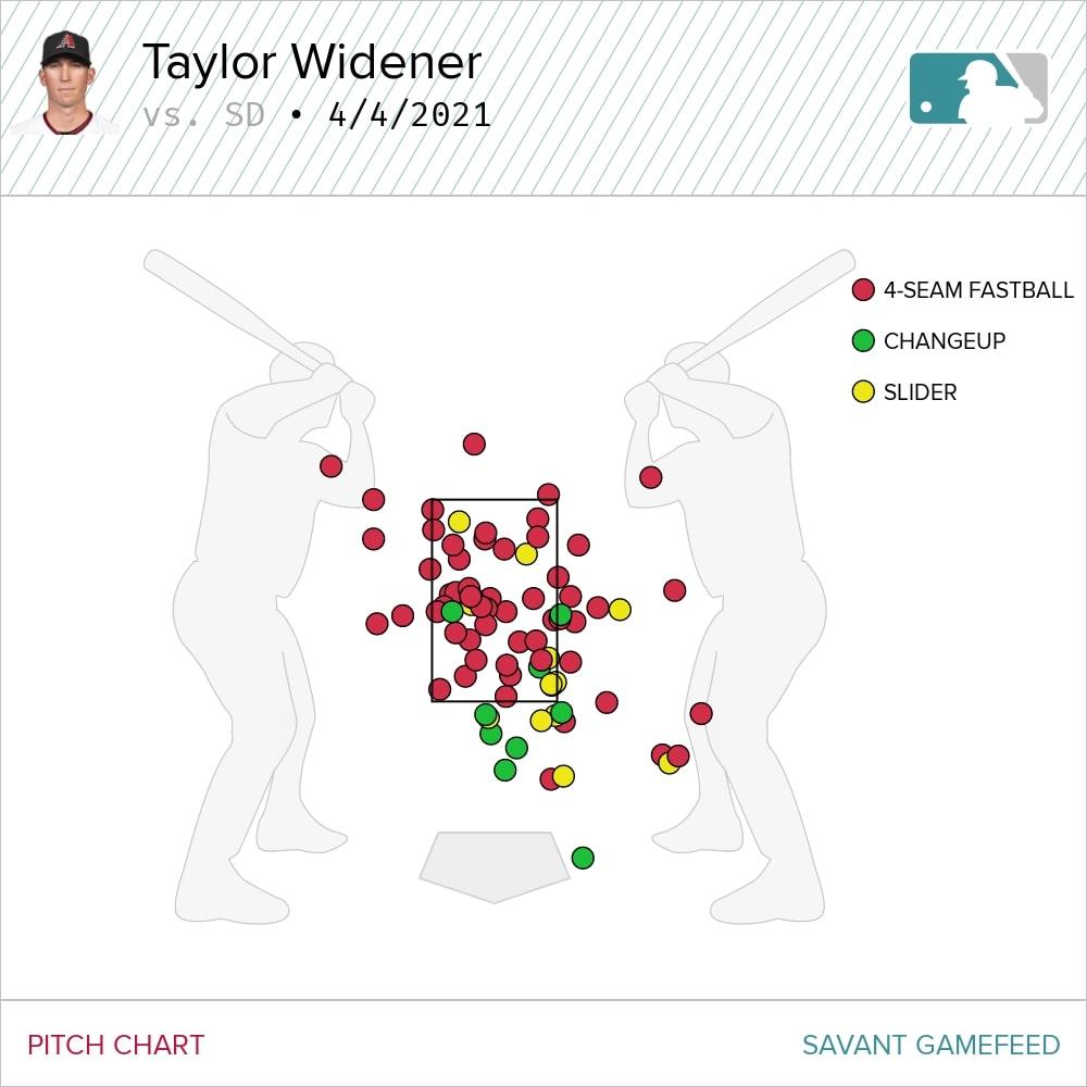 Widener starting pitcher rankings