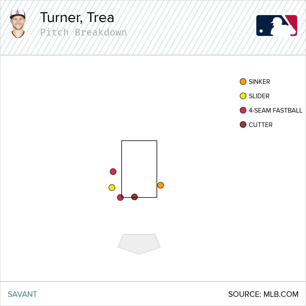 Trea Turner Statcast Strikeouts
