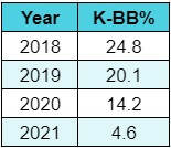 Corbin starting pitcher rankings