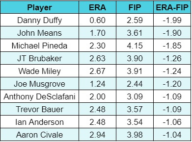 ERA FIP Winners Chart