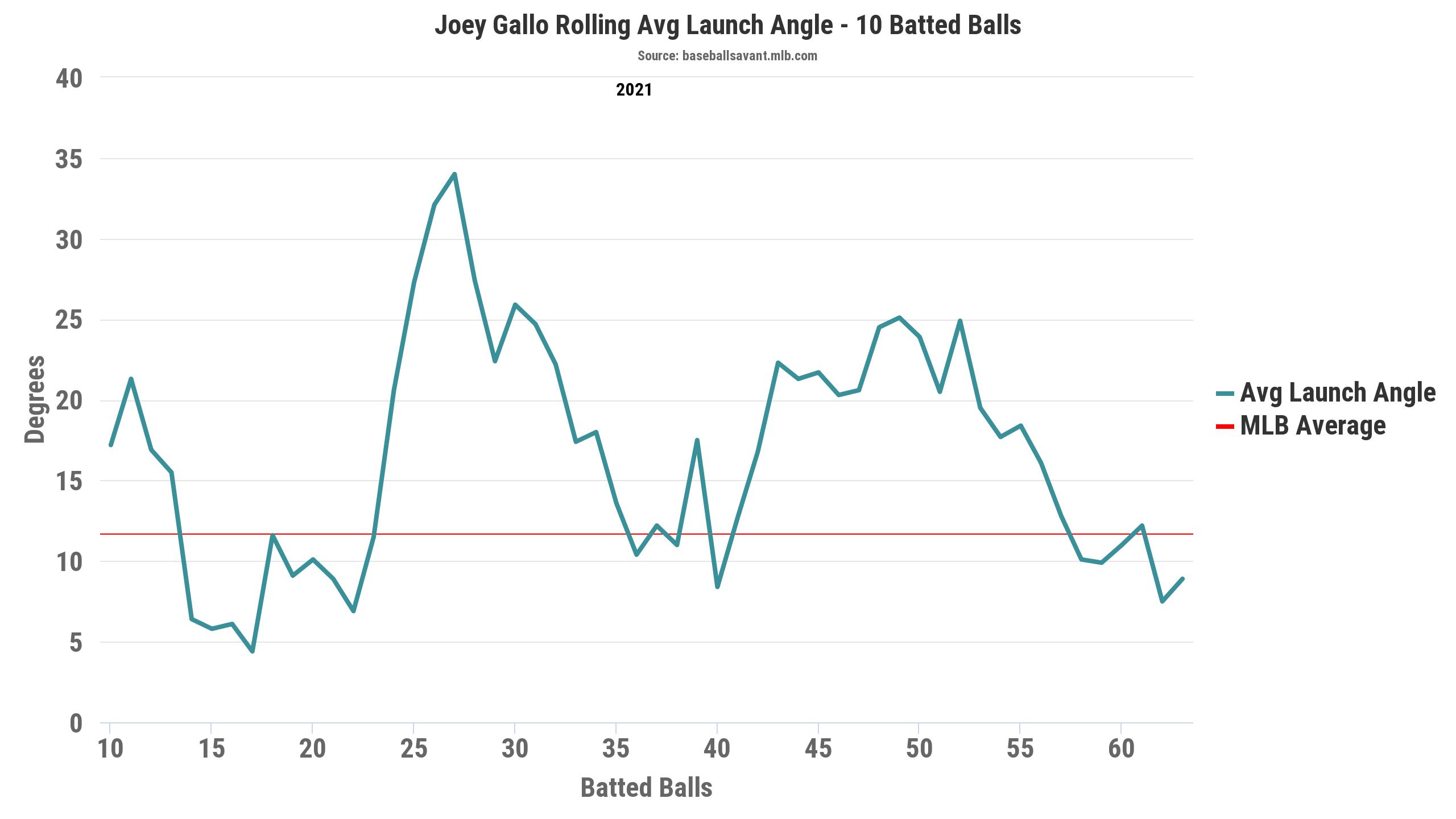 Joey Gallo Statcast: Rolling Launch Angle