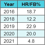Eovaldi HR FB chart