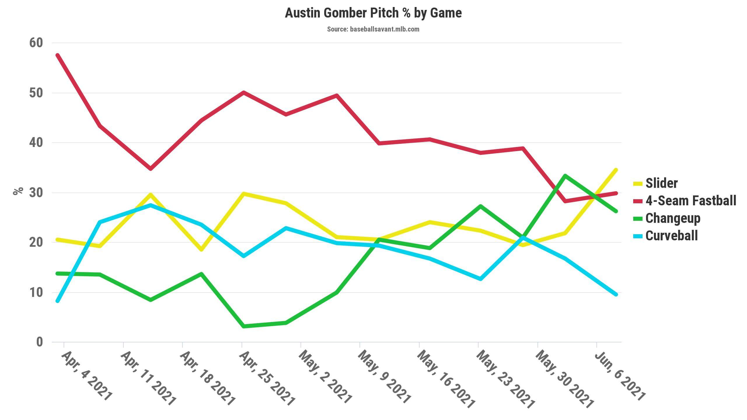 Gomber Pitch Chart