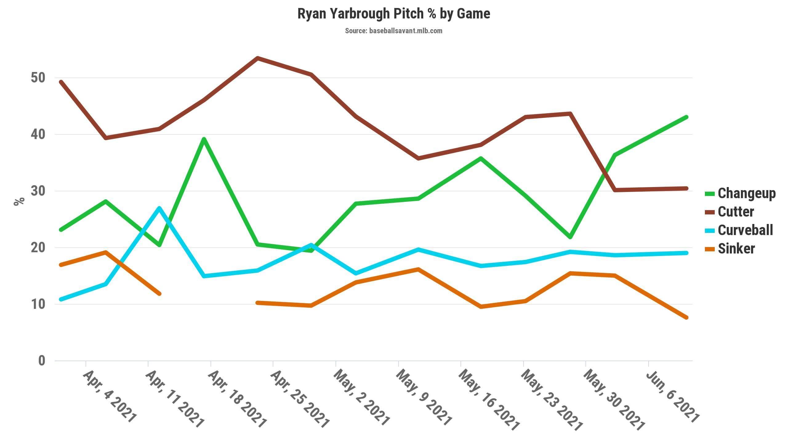 Yarbrough Pitch Chart