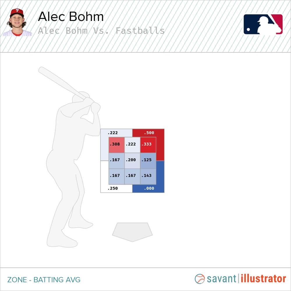 Alec Bohm Statcast Chart