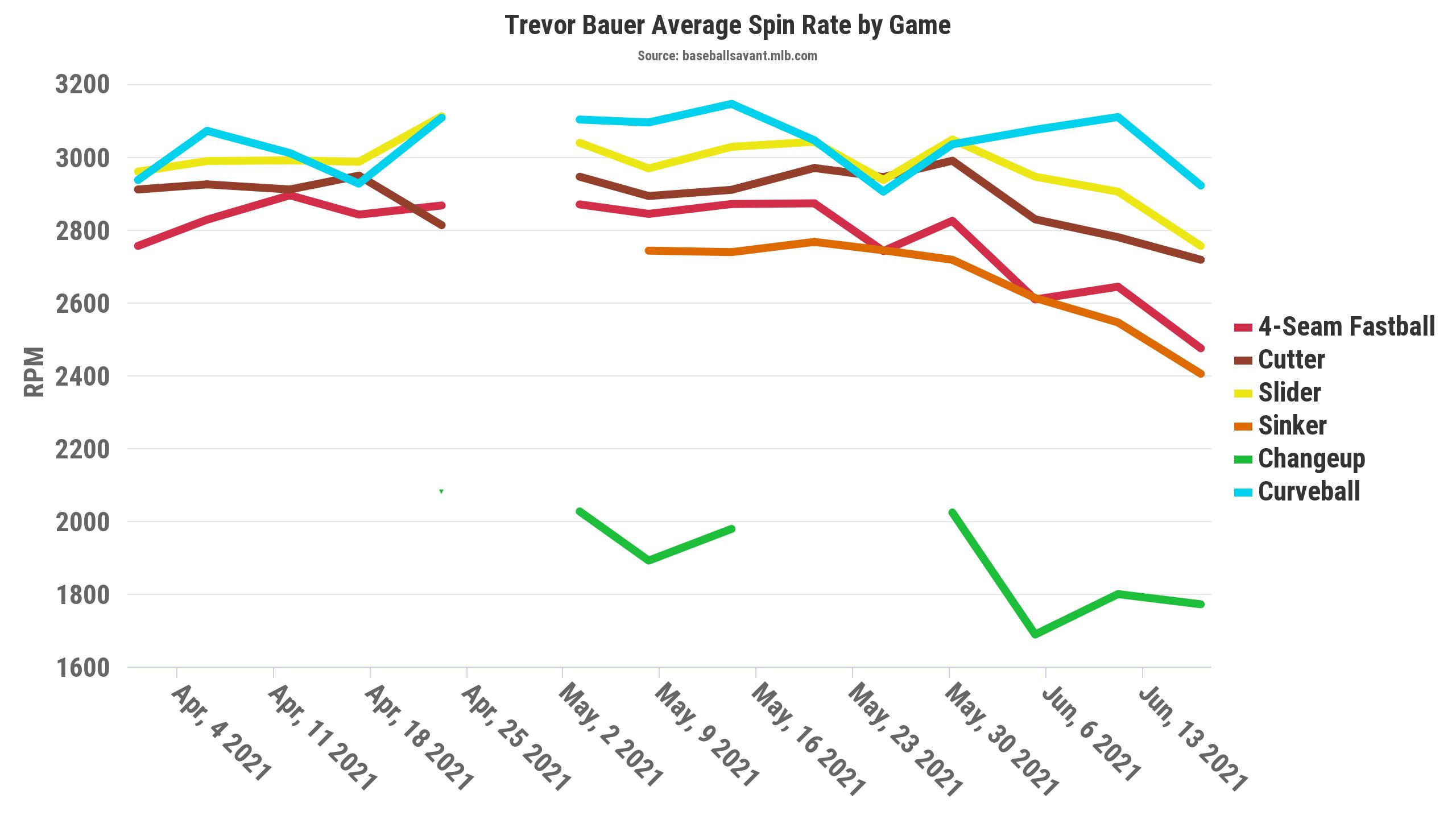 Trevor Bauer Statcast Spin Rates