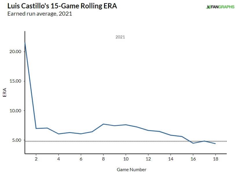 Luis Castillo ERA Graph