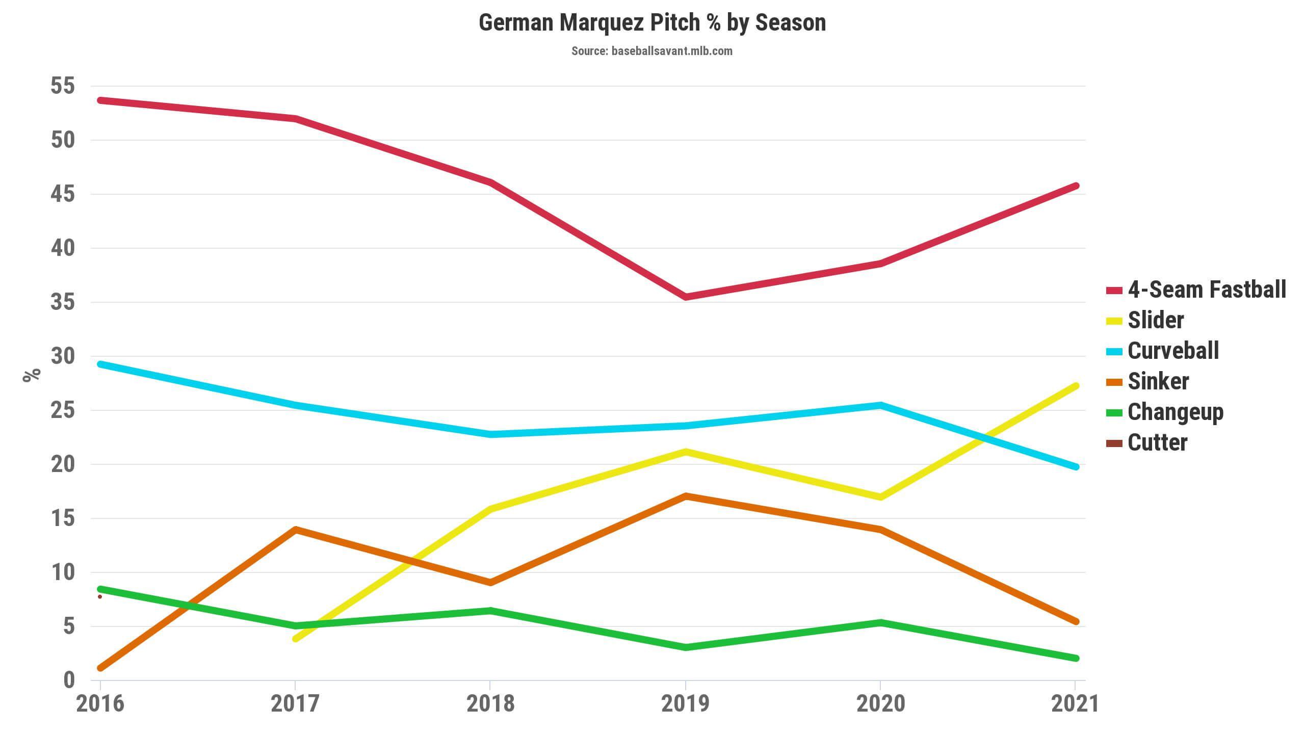 German Marquez Pitch Percentage