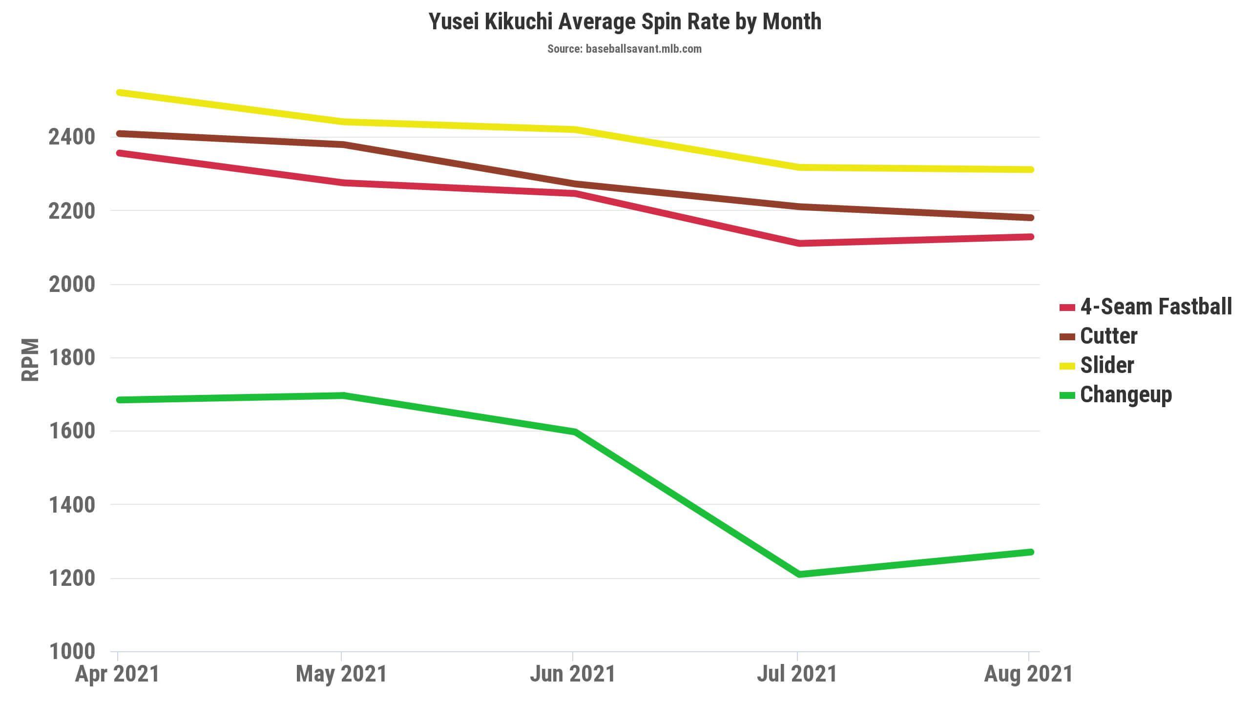 Kikuchi Spin Rates