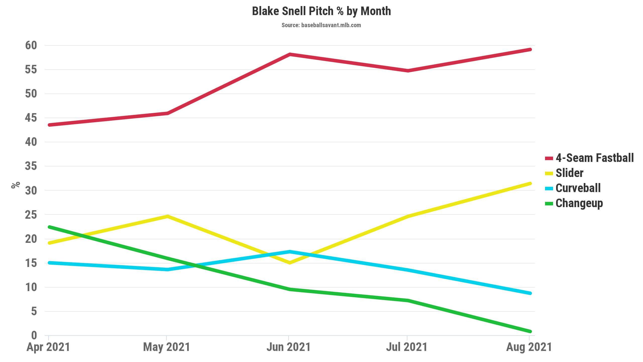 Blake Snell Pitch Mix